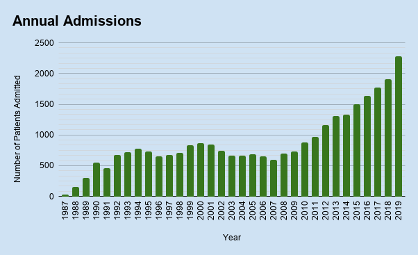 Number of Animal Admissions by Year